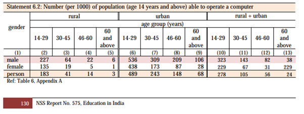 Education in India Report